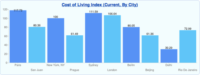 Cost of Living Index (Current, By City)